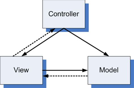design pattern mvc slide 43 167 model view controller mvc design pattern