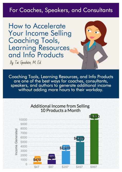 How Much To Sell A Used For by How Much Can You Make Selling Info Products