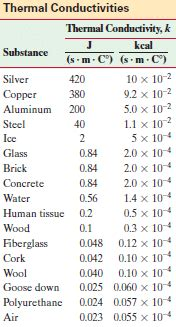 material thermal conductivity table thermal conductivity exles and applications