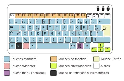 keyboard layout qwerty azerty latin script keyboard layouts