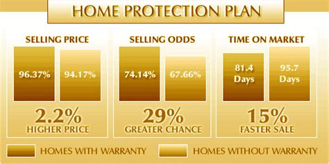 century 21 professional home warranty