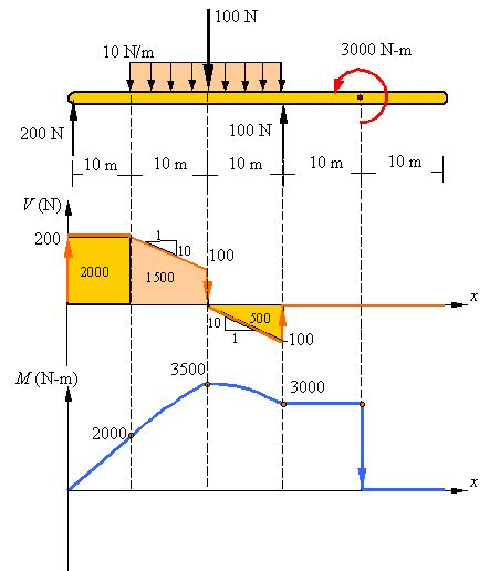 draw the shear and moment diagrams for the beam shear and bending moment diagrams this website is