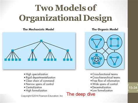 organizational design for dynamic environment pdf chapter 15 foundations of organizational structure ppt