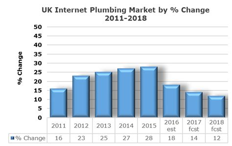 Plumbing Sales by Building Market News Sales Of Plumbing Products In The Uk Increased By 28 In 2015