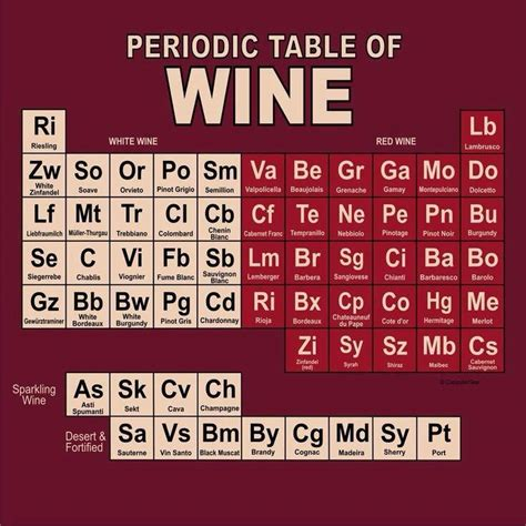 Periodic Table Of Wine Because Honestly What S Better Than Wine Jess Explains