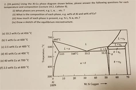 phase diagram questions using the al cu phase diagram shown below chegg