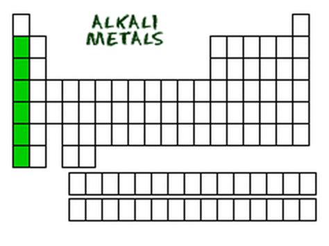 alkali metals periodic table alkali metals periodic table