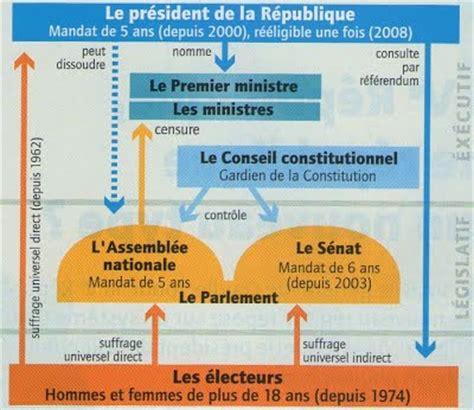 constitution de la rpublique sujet d 233 tude 5 la veme r 233 publique une r 233 publique d un