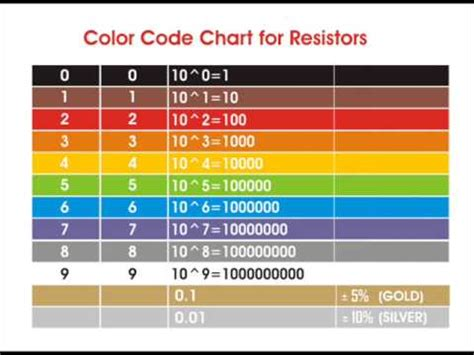 how to read resistor color code resistor color codes how to read calculate resistance