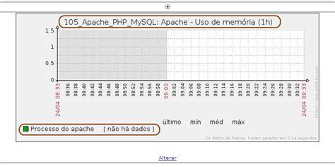 apache templates for zabbix aprendendo zabbix templates parte 3adail spinola
