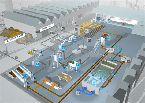 systems concept for the pulp and paper industry huber