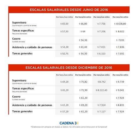 escala salarial empleadas domesticas abril 2016 c 243 mo qued 243 la nueva escala de las empleadas dom 233 sticas