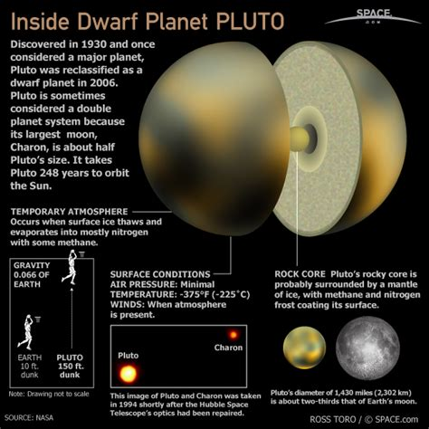 what of is pluto what is pluto made of