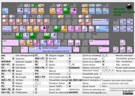 keyboard layout shortcut inkscape keyboard layout v0 48 4 by vwanweb inkscape