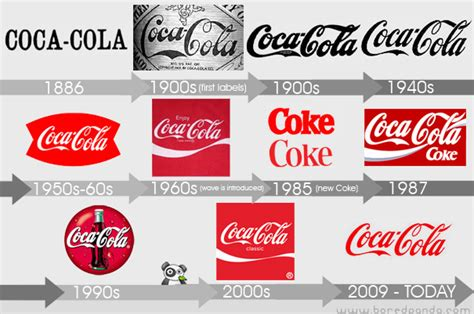 logo evolution coca cola nuts evolucao dos logos coca cola
