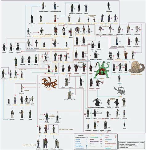 character relationship chart maker family tree dibujos trees cas and
