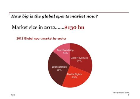 the size of the sports industry in the united states ppt video online download state of the asian sports industry