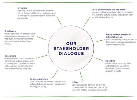 stakeholder engagement template stakeholder dialogue beiersdorf