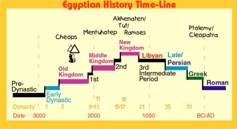 ancient egypt map and timeline ancient egyptian timeline ancient egyptian history
