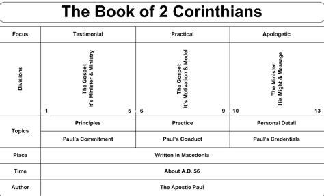 Outline 2 Corinthians 9 by 2 Corinthians Commentaries Sermons Precept