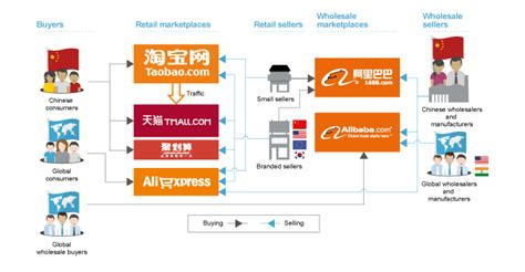 alibaba e commerce why alibaba is planning no us expansion right now