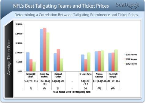 best ticket prices an introduction to tailgating food and