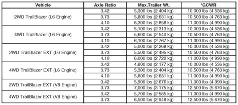 Toyota Tundra Towing Capacity Chart 2007 Tundra Towing Pictures To Pin On Pinsdaddy