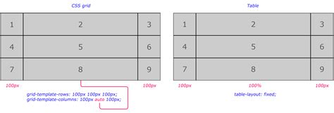 grid layout tablelayout new things css grid brings to the javascript teacher