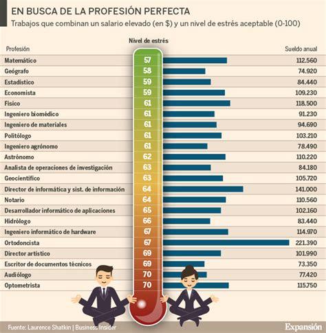 salarios de directivos de la udg 2016 estos 22 trabajos tienen buen sueldo y poco estr 233 s