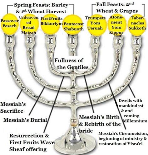 What Calendar Do They Use In Israel 25 Best Ideas About Menorah Meaning On