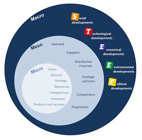 Social Work Business macro social work search graduate studies