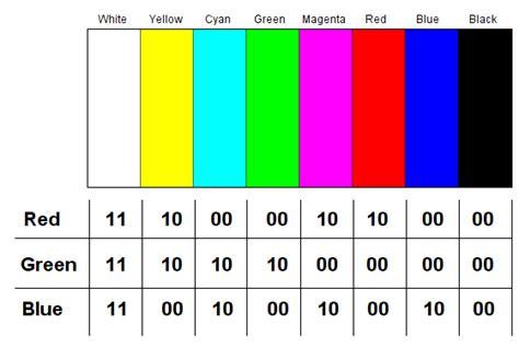 rgb pattern generator pic colour bar