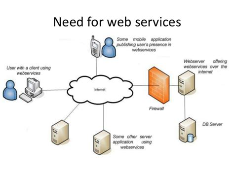 Tutorial Web Services Net | webservices overview xml rpc soap and rest