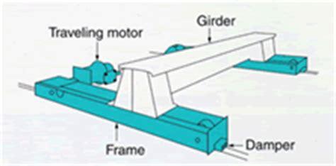 Crane Saddle rope hoist explosion proof crane saddle specifications