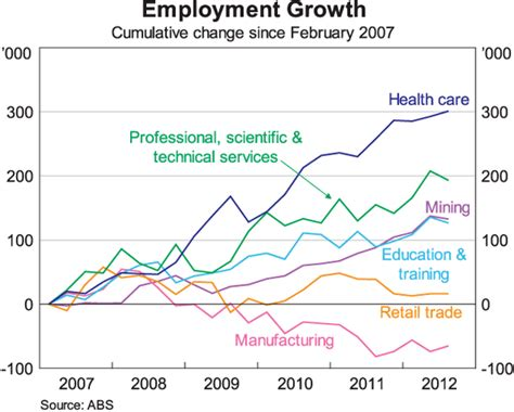 The Trend Au by The Labour Market Structural Change And Recent Economic