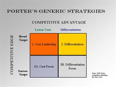 design thinking your next competitive advantage porter competitive advantage strategies business
