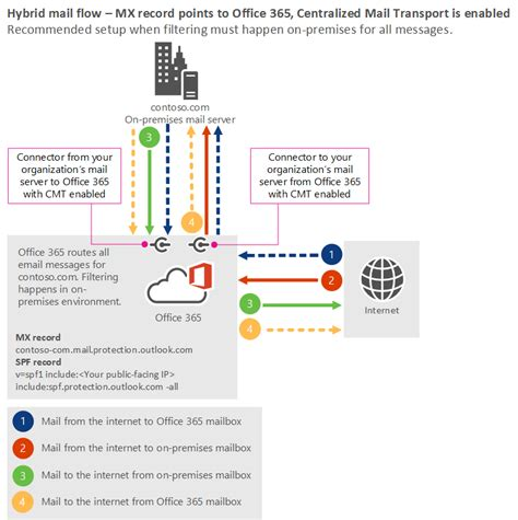 Office 365 Mail Records Manage Mail Flow With Mailboxes In Locations