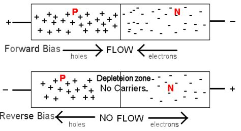 diodes used for their capacitance effects are called atoms