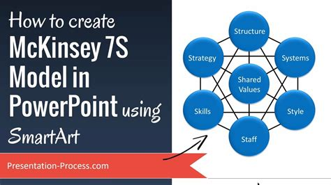 How To Create Mckinsey 7s Model In Powerpoint Using 7s Mckinsey Ppt