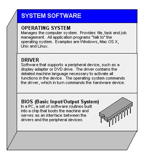 system software Definition from PC Magazine Encyclopedia