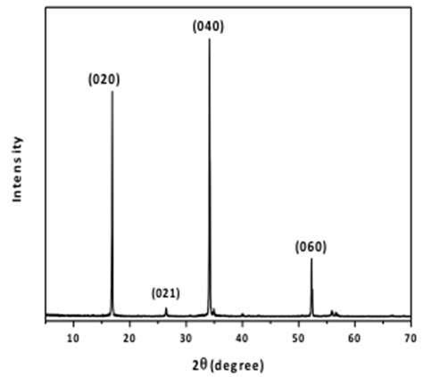 xrd pattern image black phosphorus powder supplier acs material