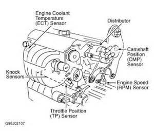 1998 Volvo V70 Engine Diagram 1998 Volvo V70 Ect Sensor Engine Cooling Problem 1998