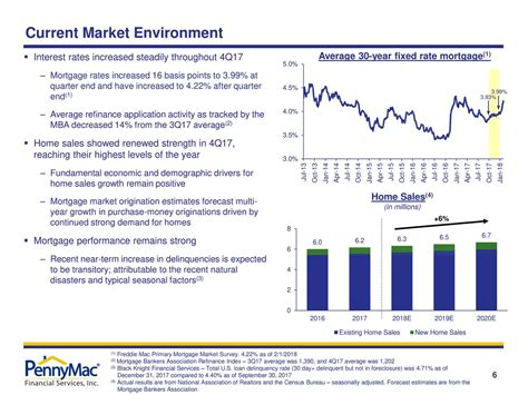 Mba Mortgage Finance Forecast 2018 by Pennymac Financial Services 2017 Q4 Results Earnings