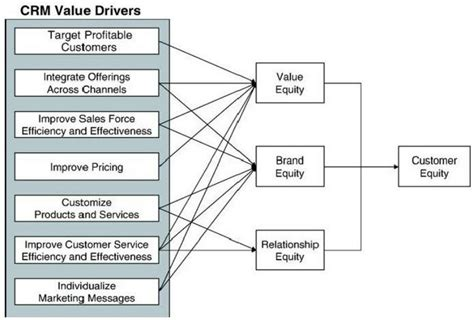 design effect values conceptual model relating crm value drivers to customer