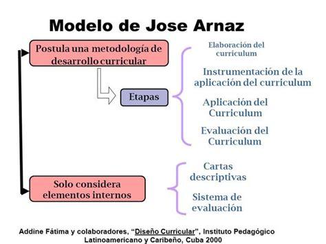 Modelo Curricular De Arnaz Implementaci 243 N De Los Diferentes Modelos De Dise 241 O Curricular En M 233 Xico Timeline Timetoast