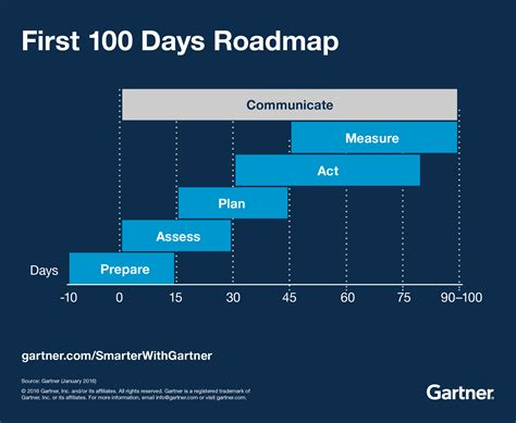 demand generation plan template 100 days how digital marketing leaders succeed