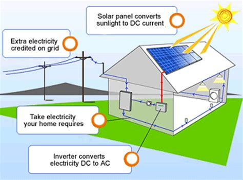 energy saving diy solar power for homes