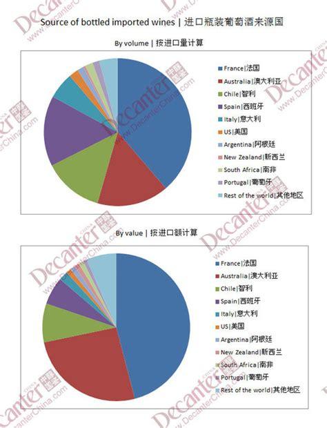 Tempelan Kulkas Australia Sdney Import new china wine import figures and australia lead