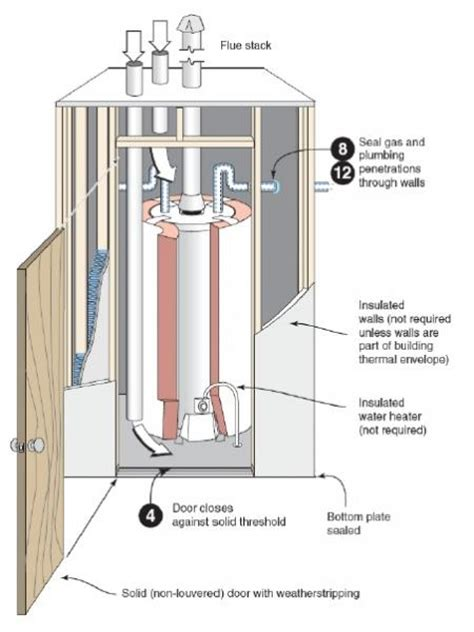 New Mexico Plumbing Code by Water Heater Venting Doityourself Community Forums