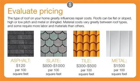what is the average cost to replace a roof angies list